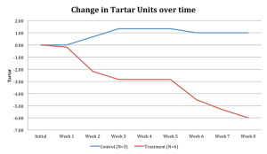 chart_tartar_units_over_time